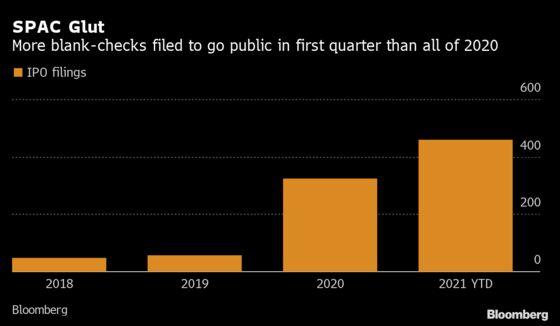 Do-Nothing SPACs Sag, Offering Investors a $1.1 Billion Return