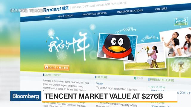 Tencent Passes Wells Fargo to Become 10th Biggest Company: Chart
