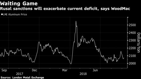 Aluminum Seen Facing 'Doomsday' If Rusal Sanctions Proceed