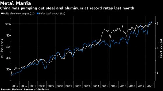 Iron Ore Enjoys Tailwind From Record Chinese Steel Production