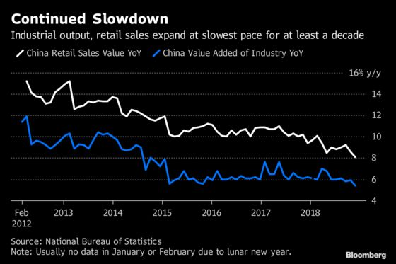 China's Economy Still Slowing as Policy Makers Form 2019 Plans