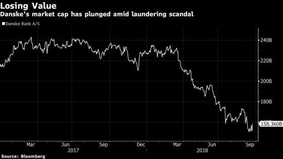 Danske's $13 Billion Slump in Value Far Exceeds Potential Fines