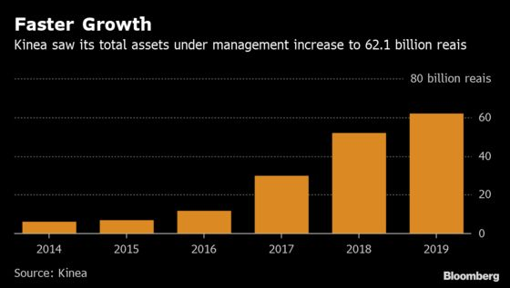 Hedge Fund Fever Fuels Surging Growth at Brazil Asset Manager