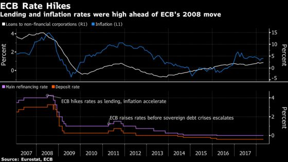 ECB Faces Ghost of Rate Hikes Past a Decade After 2008 Misstep