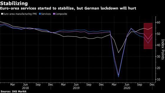 Euro-Area Services Slump Eased Before New German Lockdown