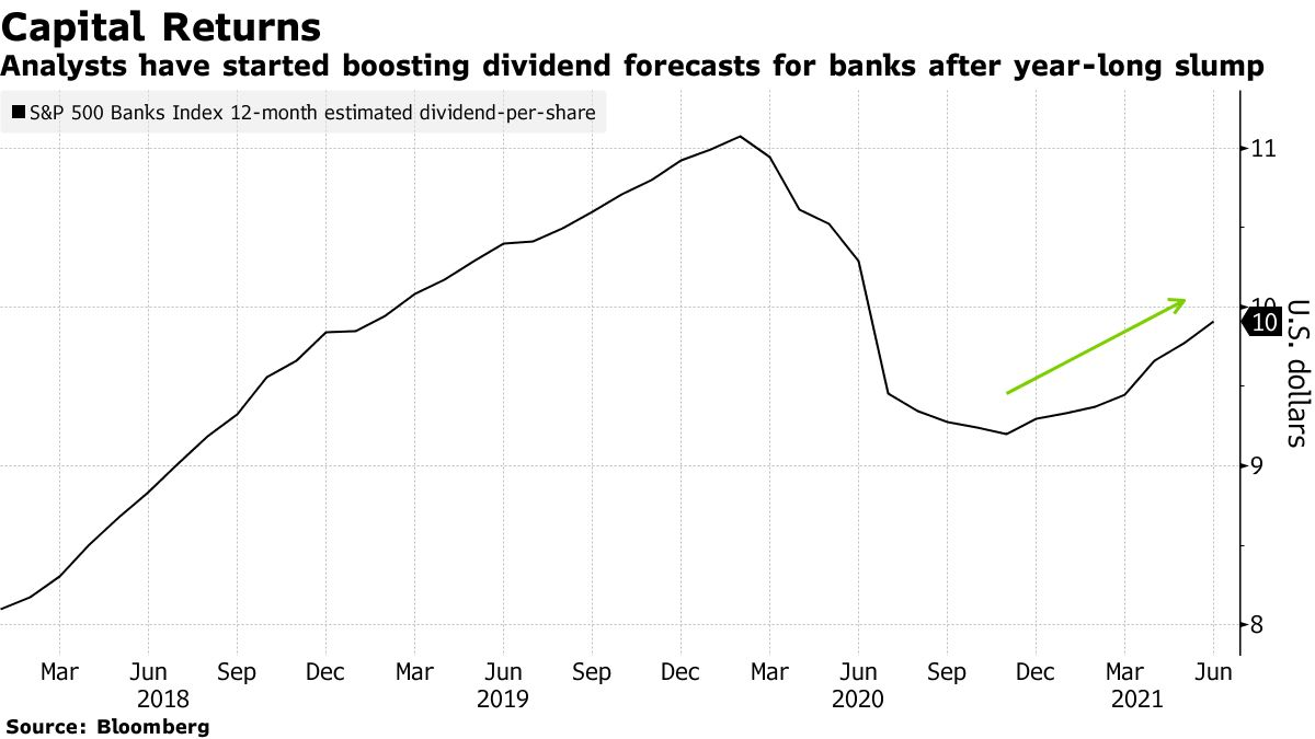 Analysts have started boosting dividend forecasts for banks after year-long slump