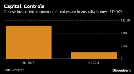 Chinese Property Buys in Australia Plummet on Capital Controls