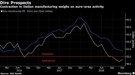Italy Manufacturing Shrinks as Nation Nears Recession