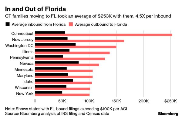 relates to Florida Is the Big Winner as the Wealthy Move Out of Northern States