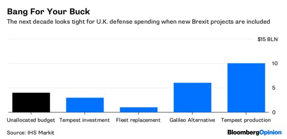 Brexit's Latest Savior Comes With Missiles Attached