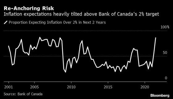 Economic Sentiment Rises to Record in Canada on Vaccine Rollout