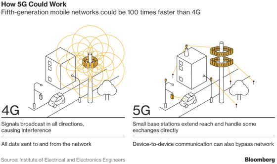 Wireless Companies Put Their Big 5G Gambles on Display at CES