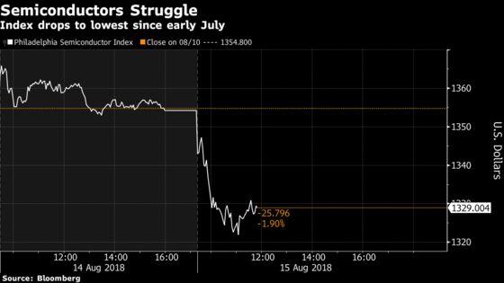 Tencent's Slide Drags Down U.S. ChipmakerStocks