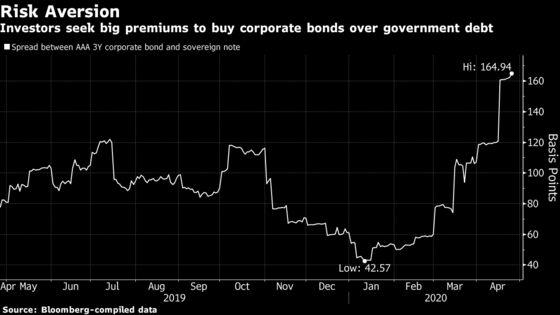 Franklin's $4.1 Billion Fund Halt Shows Lasting Credit Pain