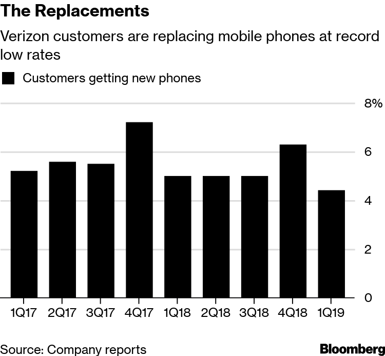 iPhone 10, Galaxy Phone Upgrades: Shoppers Keeping Devices
