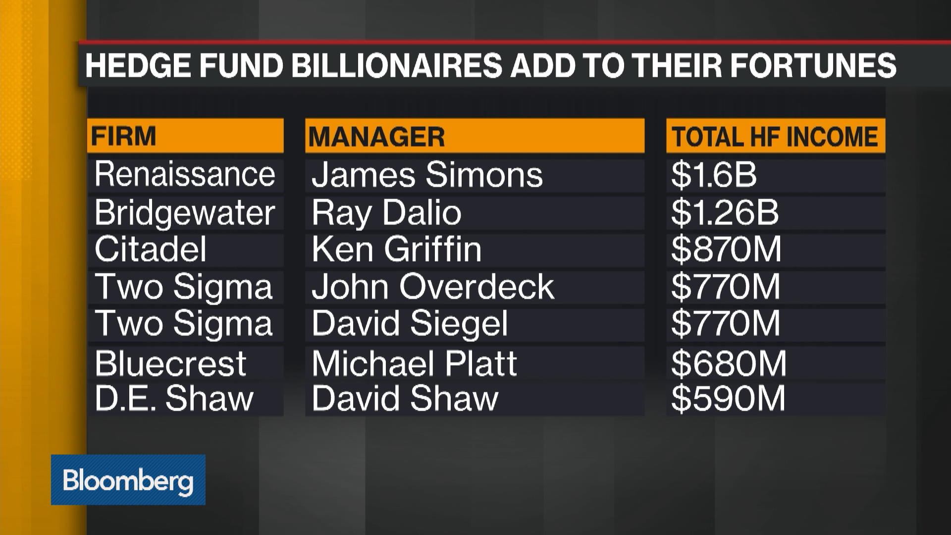 The Best-Paid Hedge Fund Managers Made $7 7 Billion in 2018 - Bloomberg
