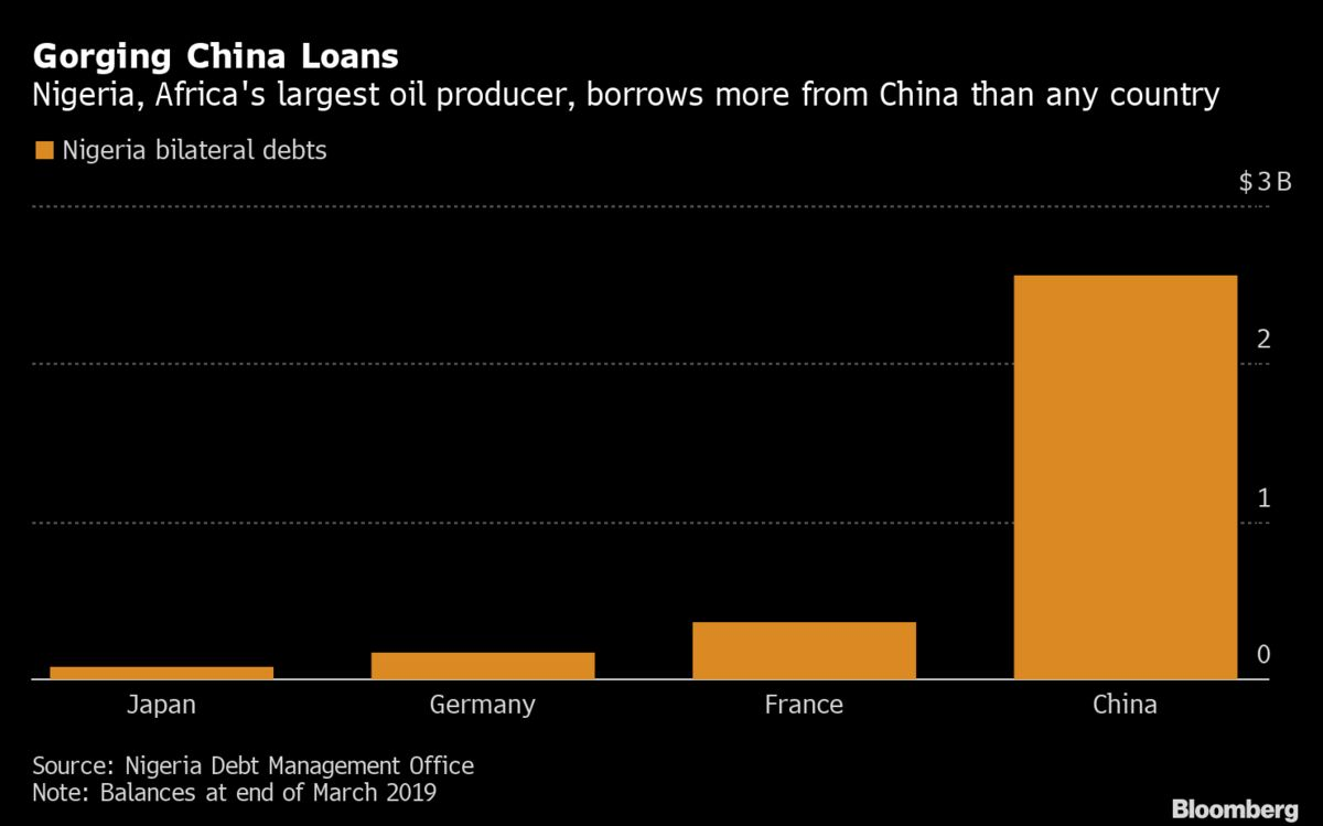 Nigeria Owes More Money to China Than Any Other Country: Chart