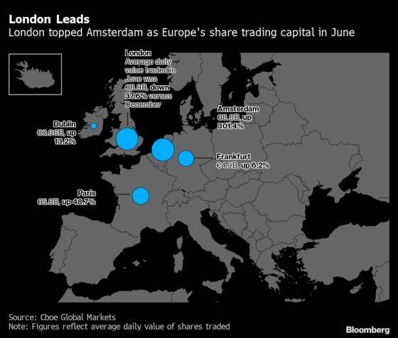 London Edges Back Ahead of Amsterdam as Europe's Trading Hub
