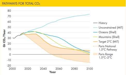 This graph shows how unconstrained CO2 projections (light blue) match up with two Shell CO2-reduction scenarios (dark blue and green), and also the targets built into the 2015 UN Paris Agreement.