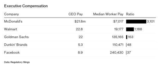 American CEO Pay Is Soaring, But the Gender Pay Gap Is Drawing the Rage