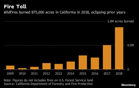 Now California Wildfires Burn All Year