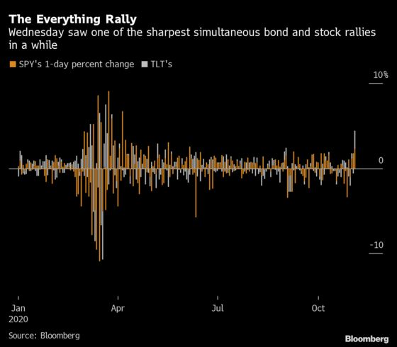 Election Rally Is Feeding the Duration Monster in Stock Markets