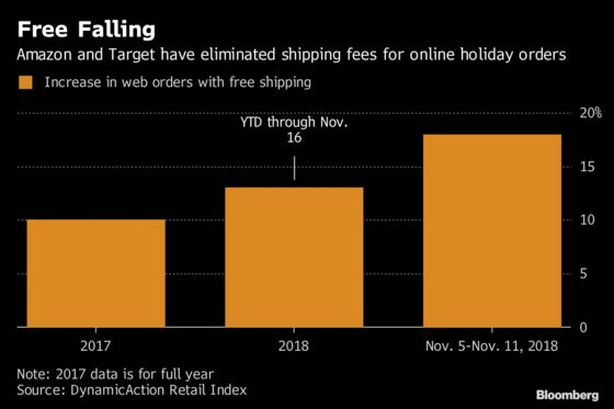Free Shipping Becomes a Blessing and Curse atAmazon and Target
