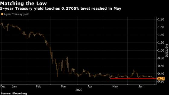 Treasury 5-Year Yield Falls to Match Record Low