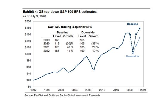 Goldman Boosts S&P 500 Earnings Outlook, Says Focus on Guidance