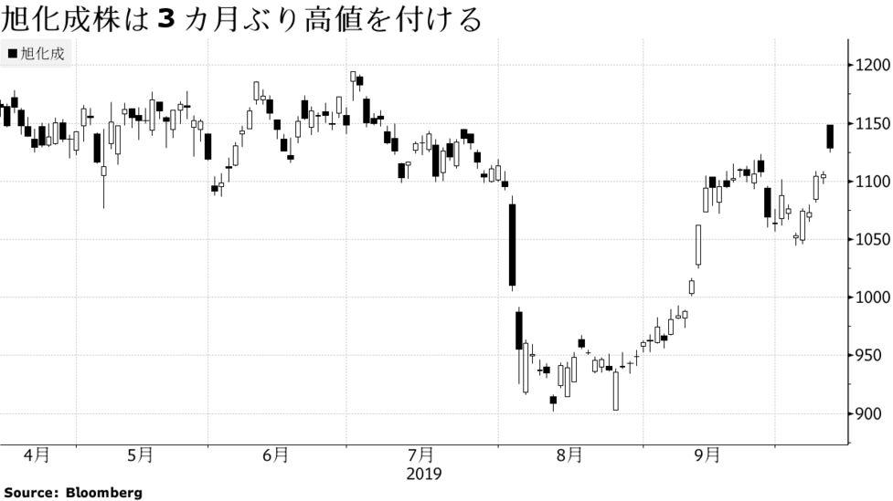 東レ 株価予想