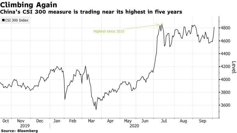 China's CSI 300 measure is trading near its highest in five years