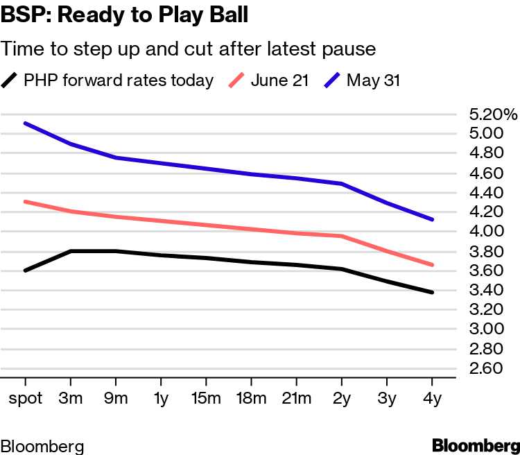 Traders Plot How to Play Rate Divergence of 5 Central Banks