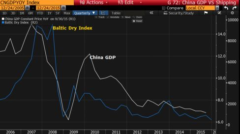Shipping rates plunging with China