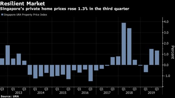 Singapore Home Prices Rise in Sign Market is Still Resilient