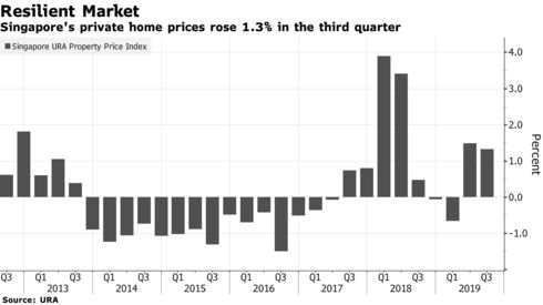 Singapore's private home prices rose 1.3% in the third quarter