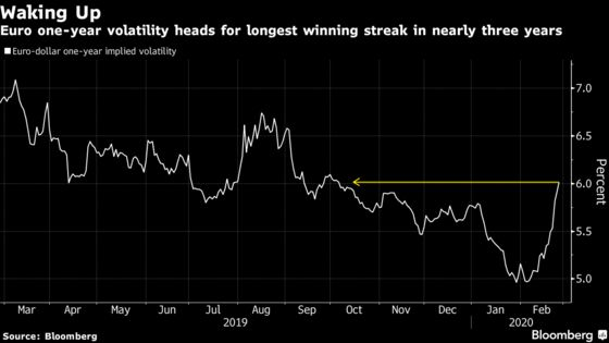 FX Traders Hunting for Certainty Pile Into Bets on Volatility