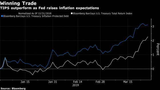 Pimco and BlackRock Have a Contrarian Bet on Inflation