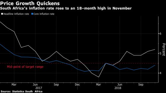 South African Inflation Rate Climbs to 18 Month-High in November