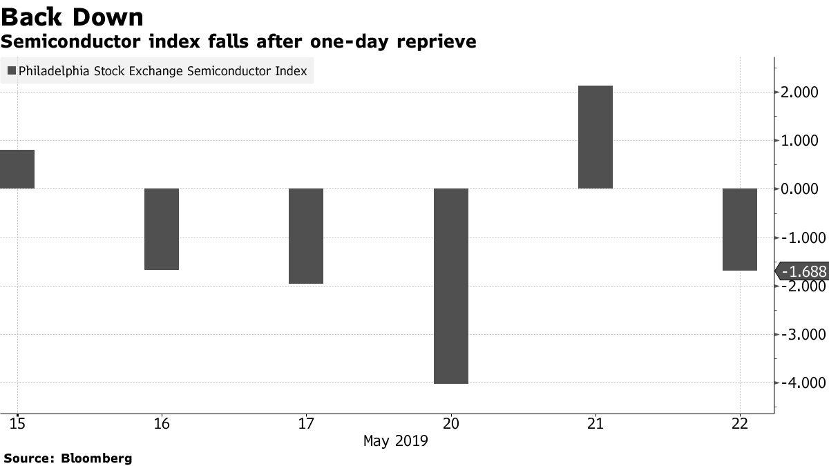 【米国株・国債・商品】株が反落、米中貿易摩擦が長期戦の様相 - Bloomberg