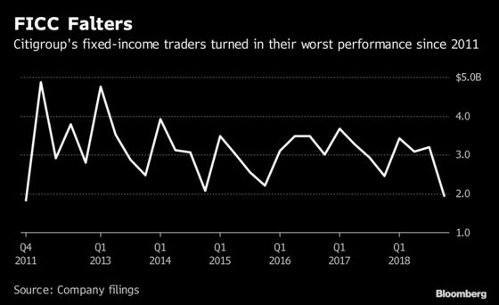 Citi Says Trading Environment Improved From 2018's Rough End