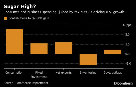 U.S. GDP Report Expected to Give Trump a Win Ahead of Midterms