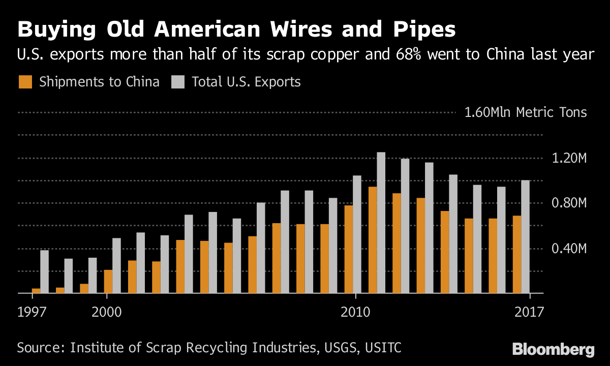 Need Junk Scrap Metal Dealers Hunting Users After China Ban Bloomberg Wiring Money To Buying Old American Wires And Pipes