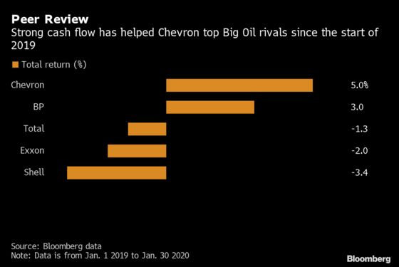 Chevron Posts Steepest Loss in a Decade After Gas Writedown