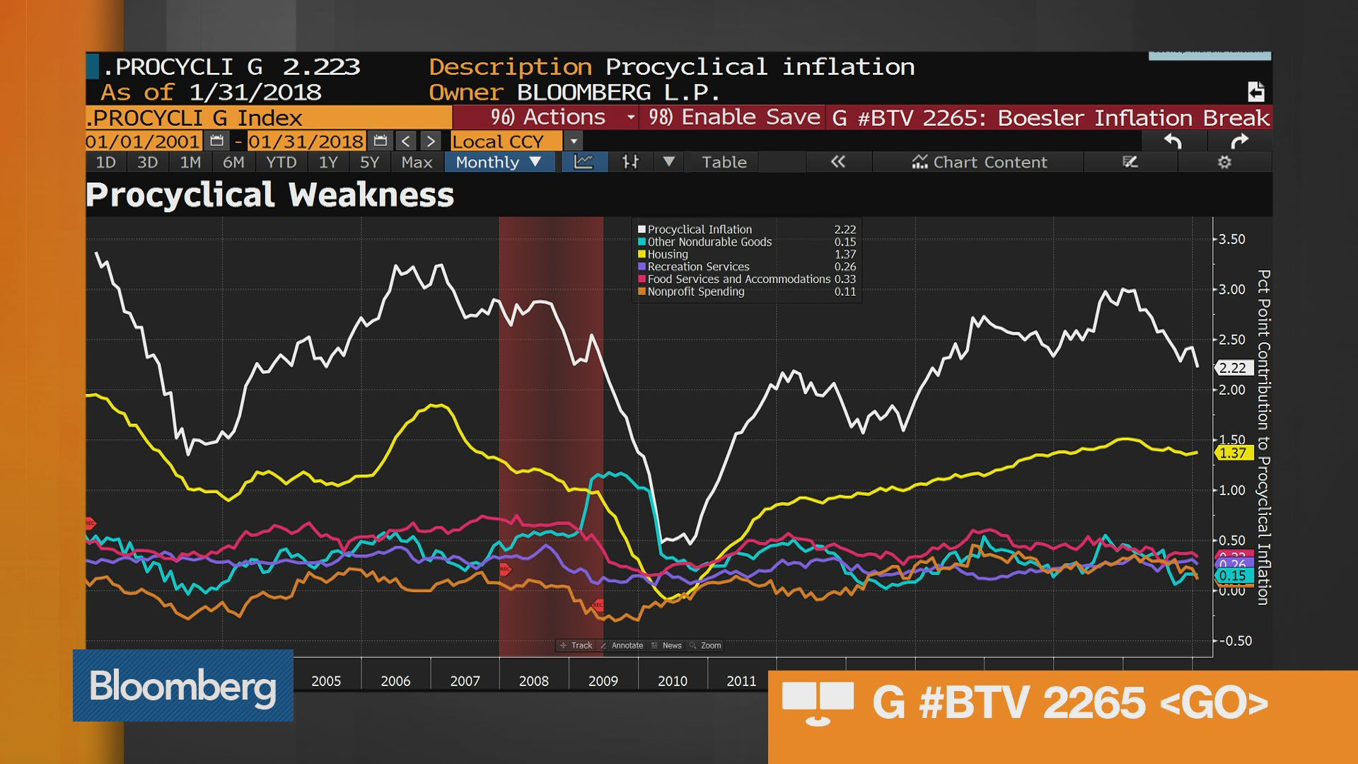 Three must see charts about inflation bloomberg
