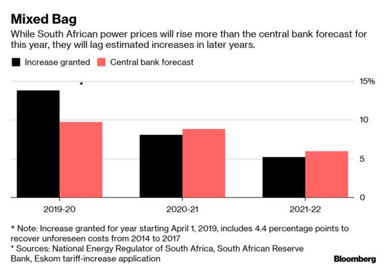 South Africa's Eskom Increase May Dim a Good Inflation Outlook
