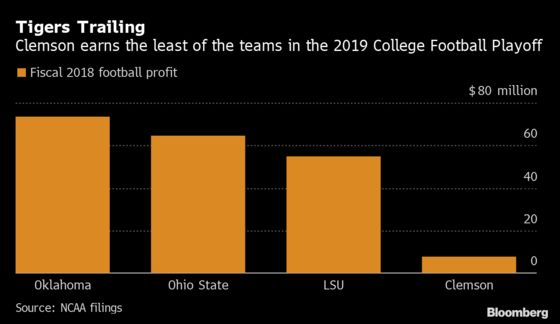 Clemson Football Wins on the Field But Can't Compete on Profit