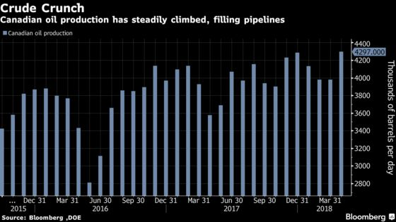 Pipeline Prospects in Canada Snarl Rail Talks, Cenovus CEO Says