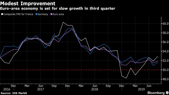 Euro Area Faces Weak Growth, Waning Optimism as Trade Woes Bite