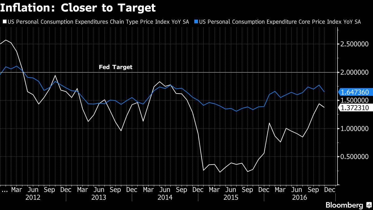 Fed policymakers agree Donald Trump's fiscal boost poses inflation risk