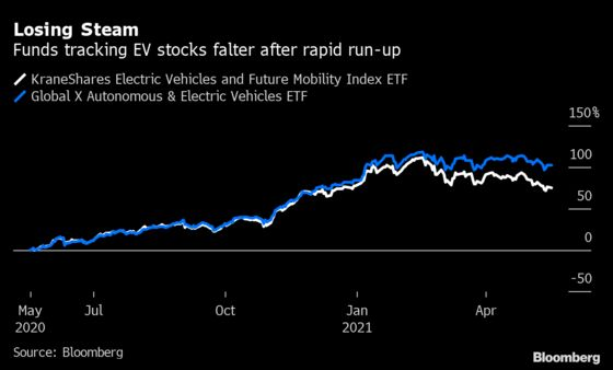 Rob Arnott's 'Big Market Delusion' in Electric Cars Starts to Fade